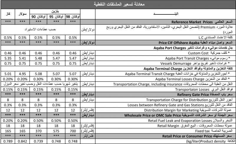 معادلة تسعير المشتقات النفطية